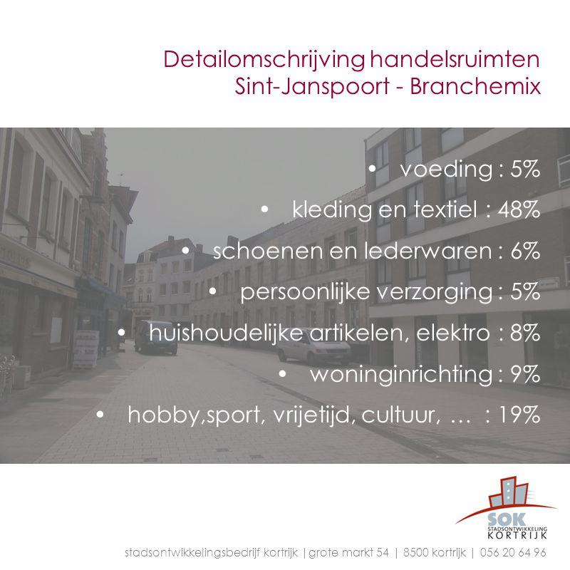 Detailomschrijving handelsruimten Sint-Janspoort - Branchemix voeding : 5% kleding en textiel : 48% schoenen en lederwaren : 6% persoonlijke verzorgin
