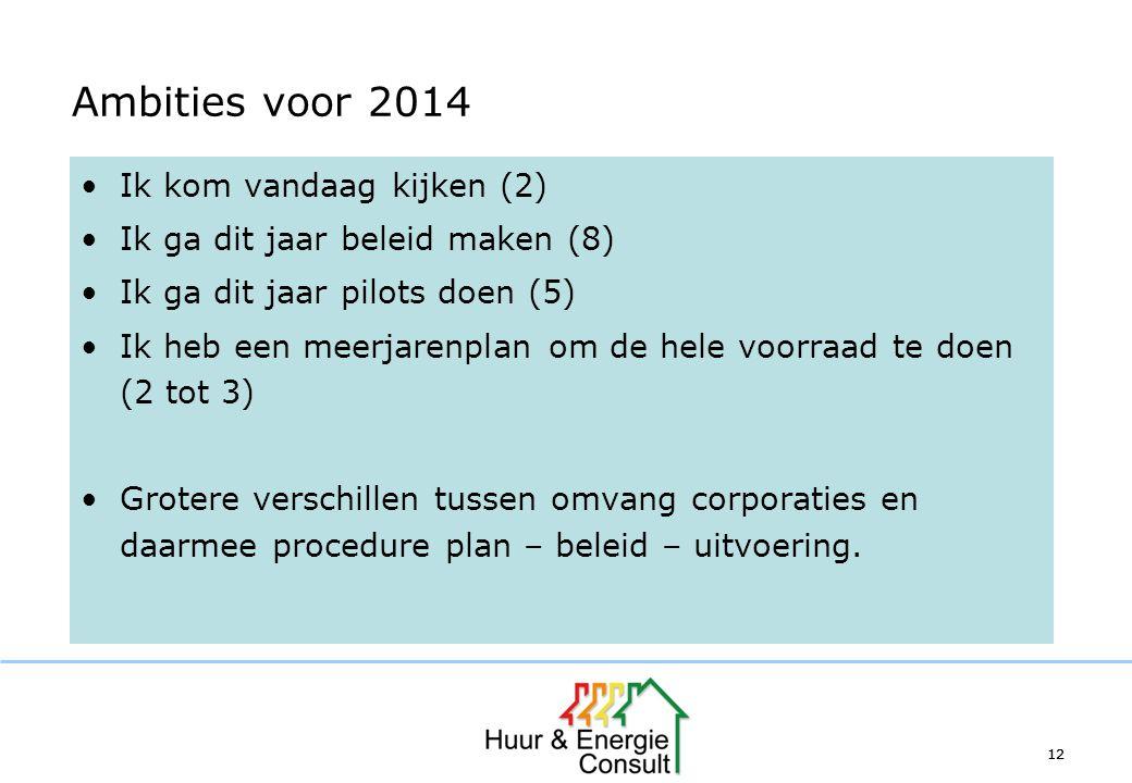 12 Ambities voor 2014 Ik kom vandaag kijken (2) Ik ga dit jaar beleid maken (8) Ik ga dit jaar pilots doen (5) Ik heb een meerjarenplan om de hele voo
