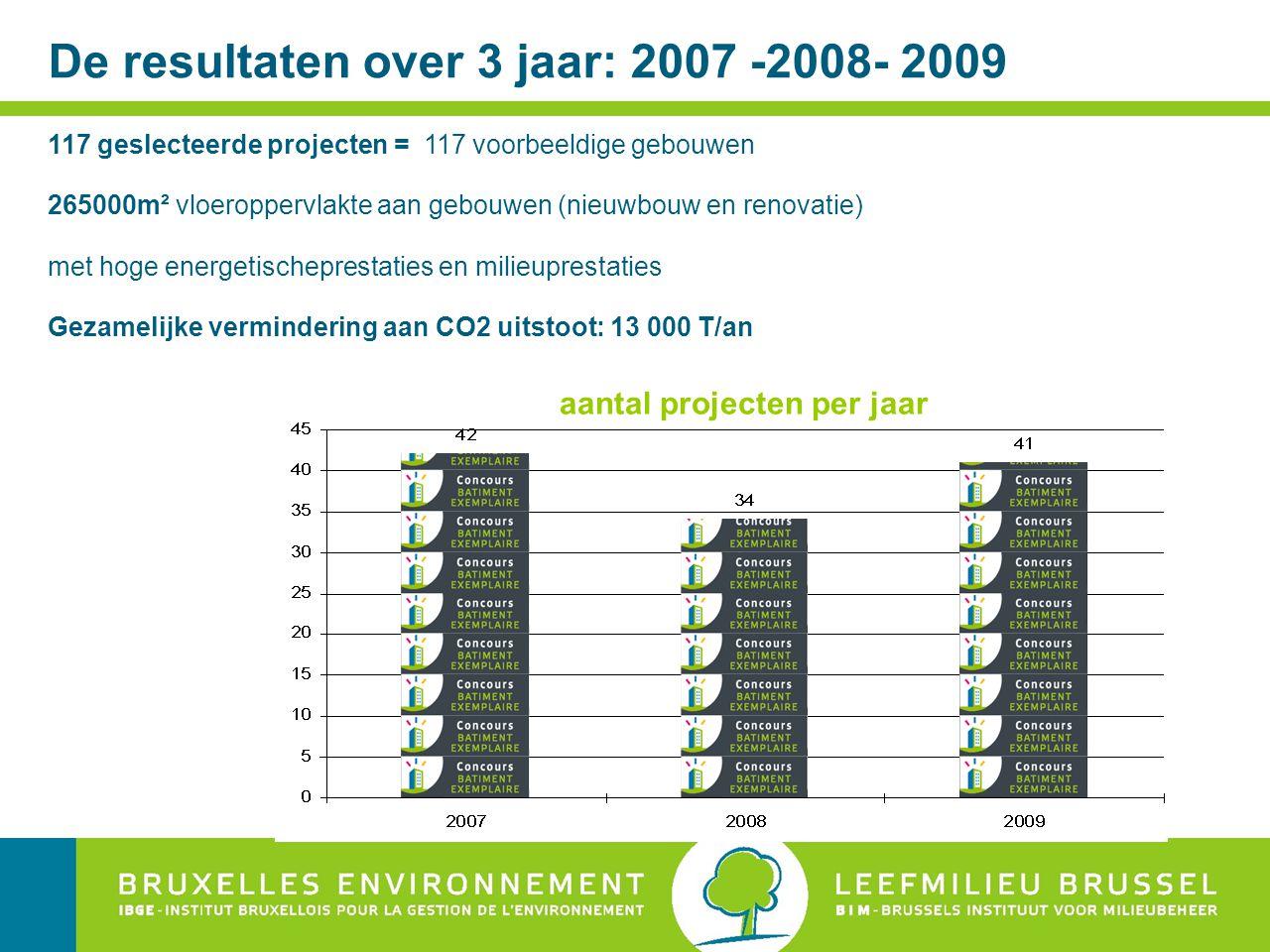 De resultaten over 3 jaar: 2007 -2008- 2009 117 geslecteerde projecten = 117 voorbeeldige gebouwen 265000m² vloeroppervlakte aan gebouwen (nieuwbouw en renovatie) met hoge energetischeprestaties en milieuprestaties Gezamelijke vermindering aan CO2 uitstoot: 13 000 T/an aantal projecten per jaar