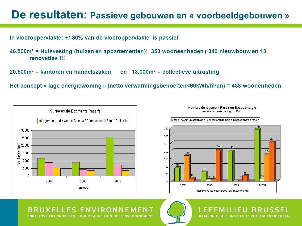 De resultaten: Passieve gebouwen en « voorbeeldgebouwen » In vloeroppervlakte: +/-30% van de vloeroppervlakte is passief 46.500m² = Huisvesting (huizen en appartementen): 353 wooneenheden ( 340 nieuwbouw en 13 renovaties !!.