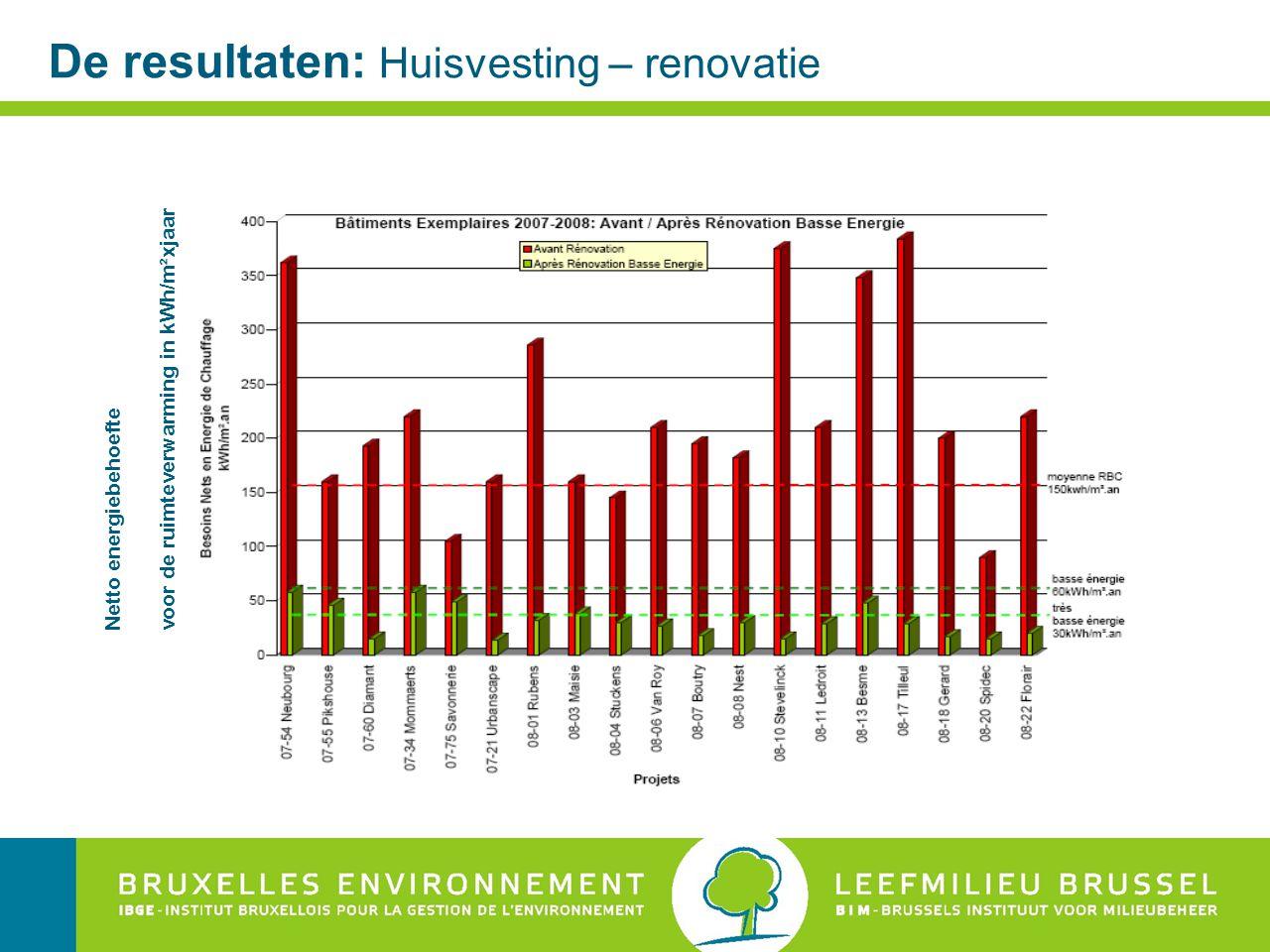 De resultaten: Huisvesting – renovatie Netto energiebehoefte voor de ruimteverwarming in kWh/m²xjaar