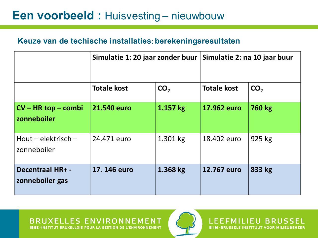 Een voorbeeld : Huisvesting – nieuwbouw Keuze van de techische installaties : berekeningsresultaten Simulatie 1: 20 jaar zonder buurSimulatie 2: na 10 jaar buur Totale kostCO 2 Totale kostCO 2 CV – HR top – combi zonneboiler 21.540 euro1.157 kg17.962 euro760 kg Hout – elektrisch – zonneboiler 24.471 euro1.301 kg18.402 euro925 kg Decentraal HR+ - zonneboiler gas 17.
