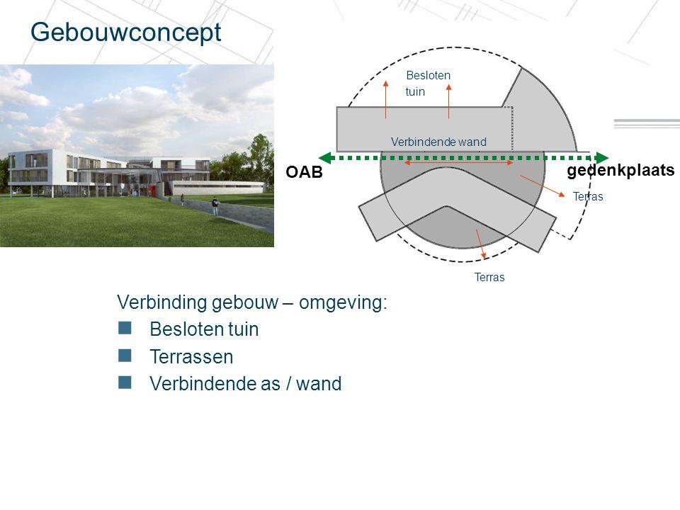 20 december 2010 Gebouwconcept Verbinding gebouw – omgeving: Besloten tuin Terrassen Verbindende as / wand Besloten tuin Terras Verbindende wand OAB g