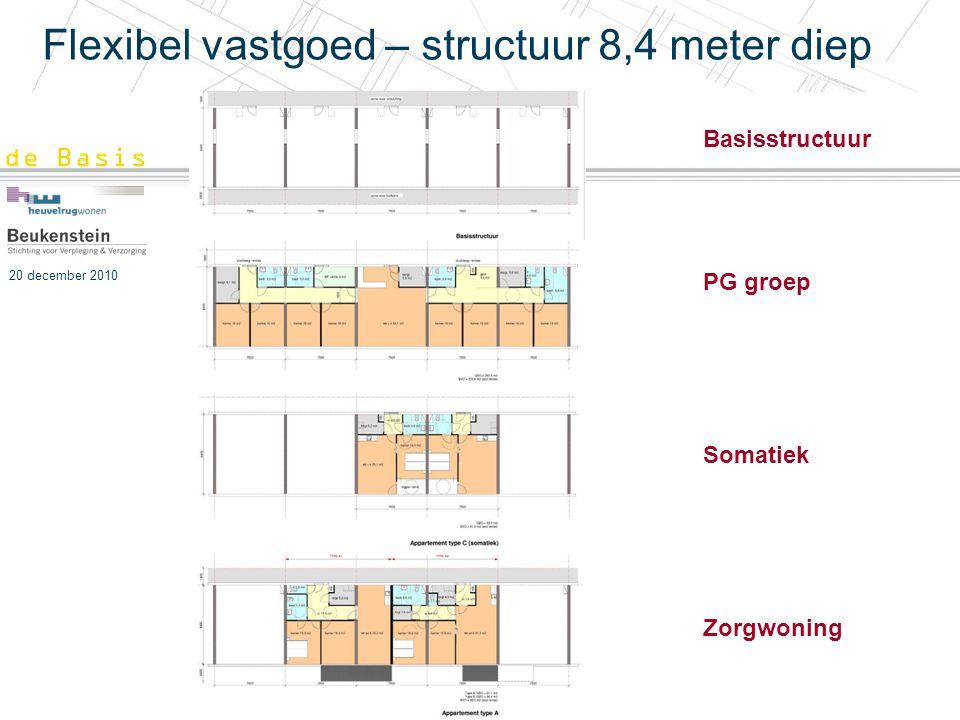 20 december 2010 Flexibel vastgoed – structuur 8,4 meter diep Basisstructuur PG groep Somatiek Zorgwoning