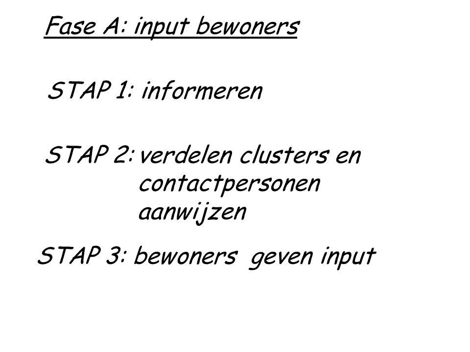 STAP 1:informeren STAP 2:verdelen clusters en contactpersonen aanwijzen STAP 3: bewoners geven input Fase A: input bewoners