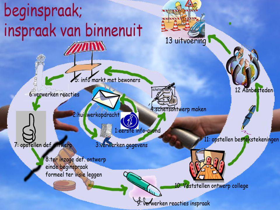 Herinrichting Den Brem Akkerwinde / uitgangspunten Beleidskaders/ uitgangspunten PARKEREN:.
