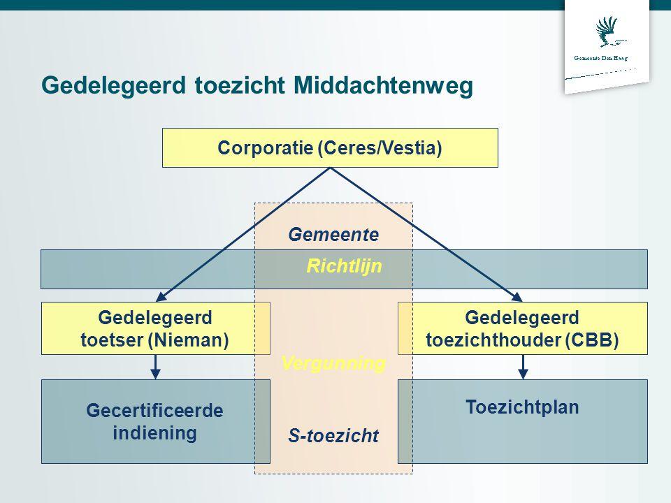 Gedelegeerd toezicht Middachtenweg Corporatie (Ceres/Vestia) Gedelegeerd toetser (Nieman) Gedelegeerd toezichthouder (CBB) Gemeente S-toezicht Richtlijn Toezichtplan Gecertificeerde indiening Vergunning