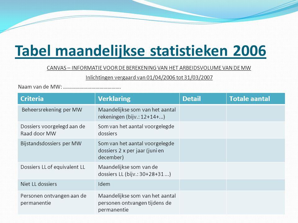 Tabel maandelijkse statistieken 2006 CANVAS – INFORMATIE VOOR DE BEREKENING VAN HET ARBEIDSVOLUME VAN DE MW Inlichtingen vergaard van 01/04/2006 tot 3