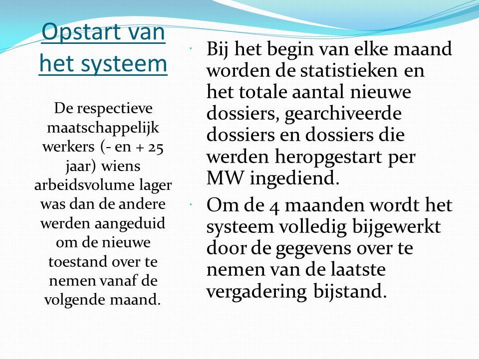 Opstart van het systeem  Bij het begin van elke maand worden de statistieken en het totale aantal nieuwe dossiers, gearchiveerde dossiers en dossiers