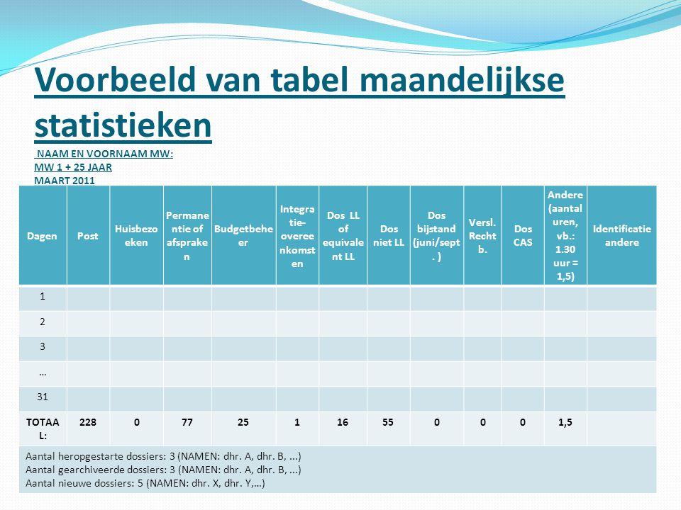Voorbeeld van tabel maandelijkse statistieken NAAM EN VOORNAAM MW: MW 1 + 25 JAAR MAART 2011 VORIG ARBEIDSVOLUME: 957,5 HUIDIG ARBEIDSVOLUME: 1024 Dag
