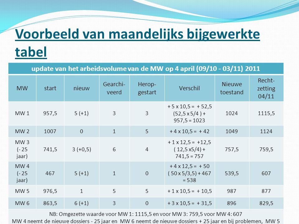 Voorbeeld van maandelijks bijgewerkte tabel update van het arbeidsvolume van de MW op 4 april (09/10 - 03/11) 2011 MWstartnieuw Gearchi- veerd Herop-