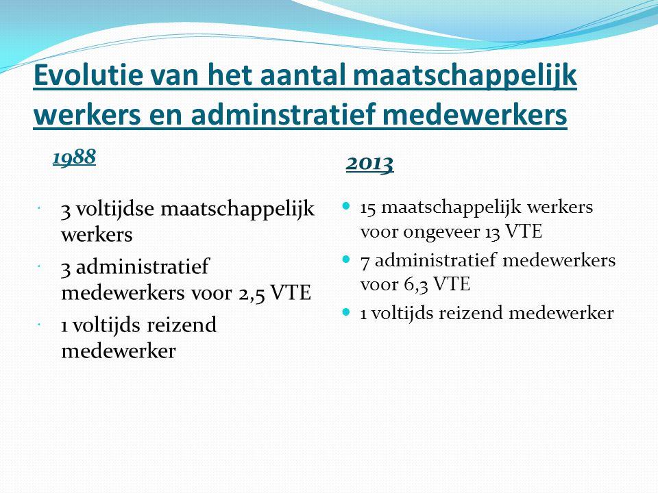 Evolutie van het aantal maatschappelijk werkers en adminstratief medewerkers 1988  3 voltijdse maatschappelijk werkers  3 administratief medewerkers