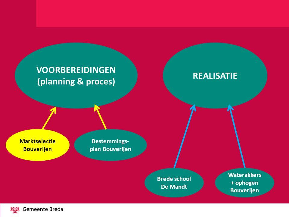 VOORBEREIDINGEN (planning & proces) REALISATIE Marktselectie Bouverijen Bestemmings- plan Bouverijen Brede school De Mandt Waterakkers + ophogen Bouve