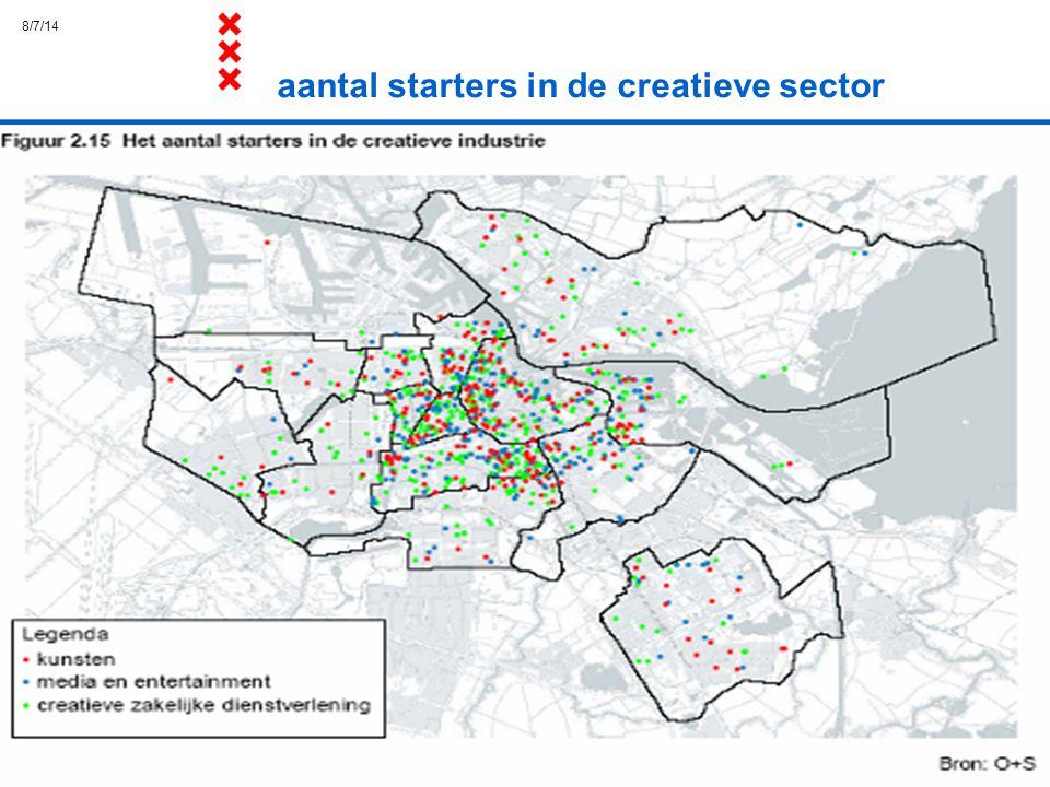 aantal starters in de creatieve sector