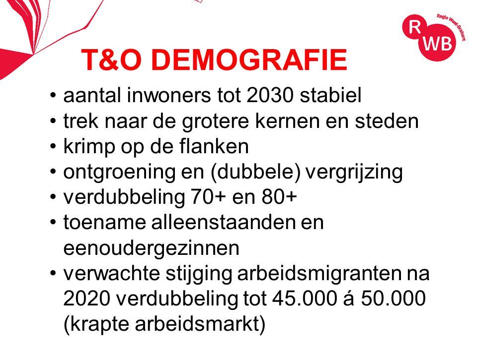 T&O DEMOGRAFIE aantal inwoners tot 2030 stabiel trek naar de grotere kernen en steden krimp op de flanken ontgroening en (dubbele) vergrijzing verdubbeling 70+ en 80+ toename alleenstaanden en eenoudergezinnen verwachte stijging arbeidsmigranten na 2020 verdubbeling tot 45.000 á 50.000 (krapte arbeidsmarkt)