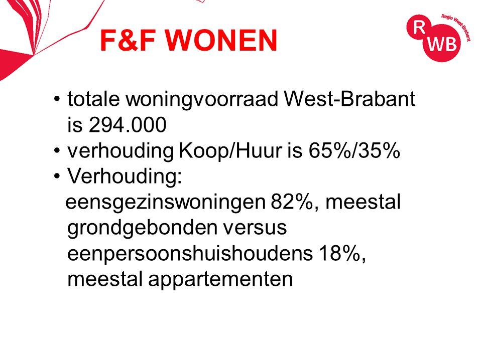 totale woningvoorraad West-Brabant is 294.000 verhouding Koop/Huur is 65%/35% Verhouding: eensgezinswoningen 82%, meestal grondgebonden versus eenpersoonshuishoudens 18%, meestal appartementen F&F WONEN
