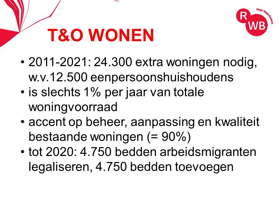 T&O WONEN 2011-2021: 24.300 extra woningen nodig, w.v.12.500 eenpersoonshuishoudens is slechts 1% per jaar van totale woningvoorraad accent op beheer, aanpassing en kwaliteit bestaande woningen (= 90%) tot 2020: 4.750 bedden arbeidsmigranten legaliseren, 4.750 bedden toevoegen