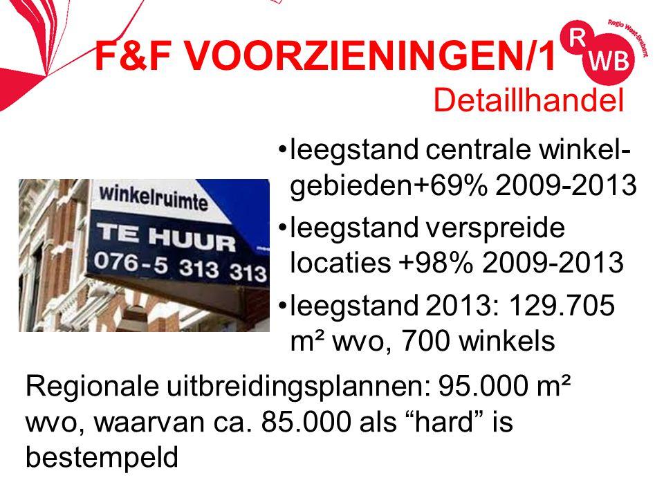 Detaillhandel leegstand centrale winkel- gebieden+69% 2009-2013 leegstand verspreide locaties +98% 2009-2013 leegstand 2013: 129.705 m² wvo, 700 winkels Regionale uitbreidingsplannen: 95.000 m² wvo, waarvan ca.
