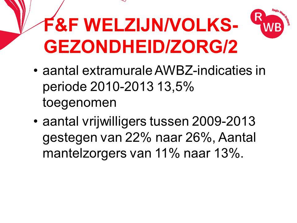 F&F WELZIJN/VOLKS- GEZONDHEID/ZORG/2 aantal extramurale AWBZ-indicaties in periode 2010-2013 13,5% toegenomen aantal vrijwilligers tussen 2009-2013 gestegen van 22% naar 26%, Aantal mantelzorgers van 11% naar 13%.