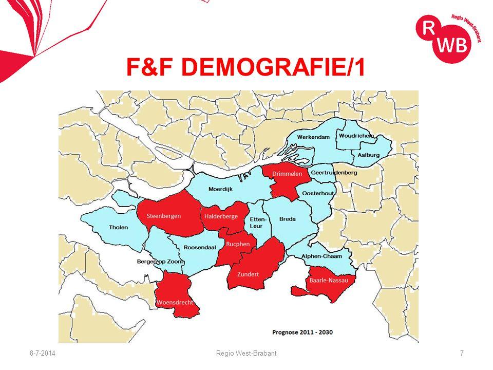 Voorspelde ontwikkeling aantal inwoners 2011-2020/2030 (bron 2011, provincie Noord-Brabant) F&F DEMOGRAFIE/2