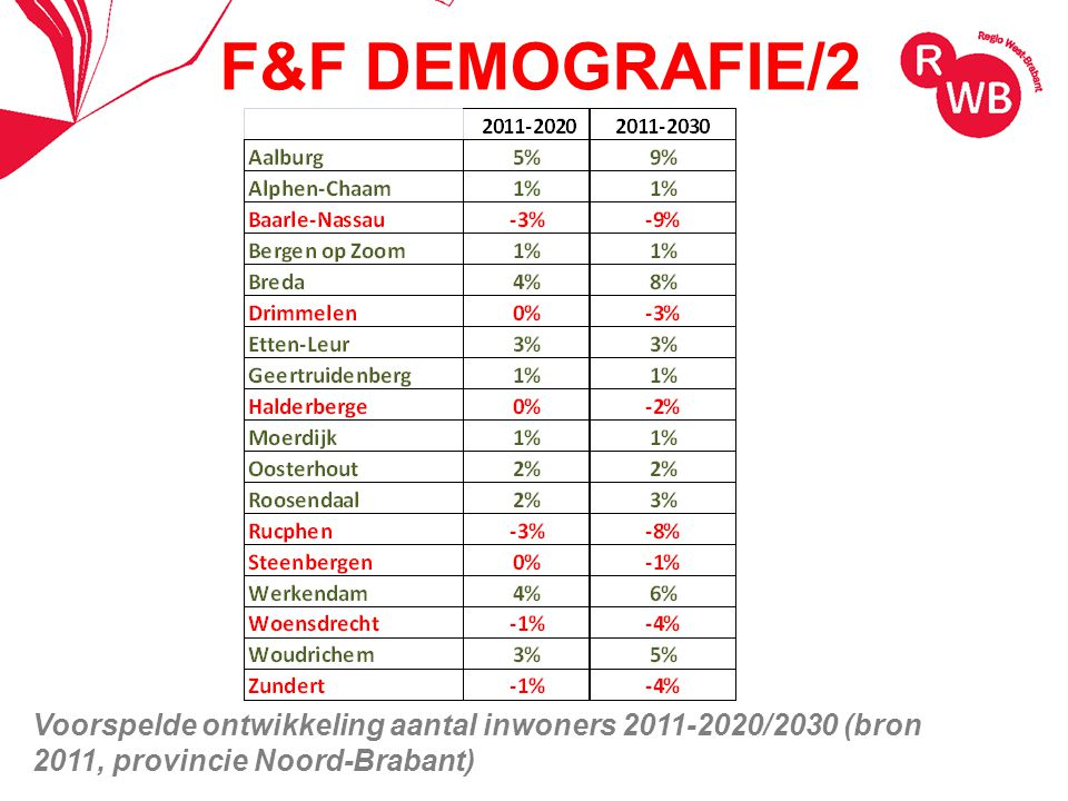F&F DEMOGRAFIE/3 Arbeidsmigranten: economisch gebonden:19.000 arbeidsmigranten woonachtig: ongeveer 23.000 arbeidsmigranten