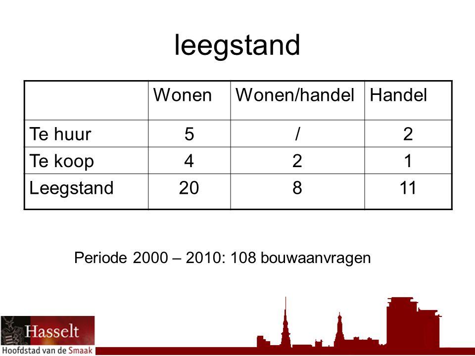 leegstand WonenWonen/handelHandel Te huur5/2 Te koop421 Leegstand20811 Periode 2000 – 2010: 108 bouwaanvragen
