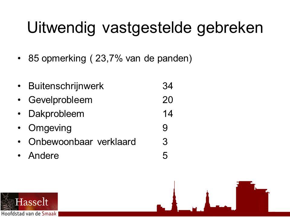 Uitwendig vastgestelde gebreken 85 opmerking ( 23,7% van de panden) Buitenschrijnwerk34 Gevelprobleem20 Dakprobleem14 Omgeving9 Onbewoonbaar verklaard3 Andere5