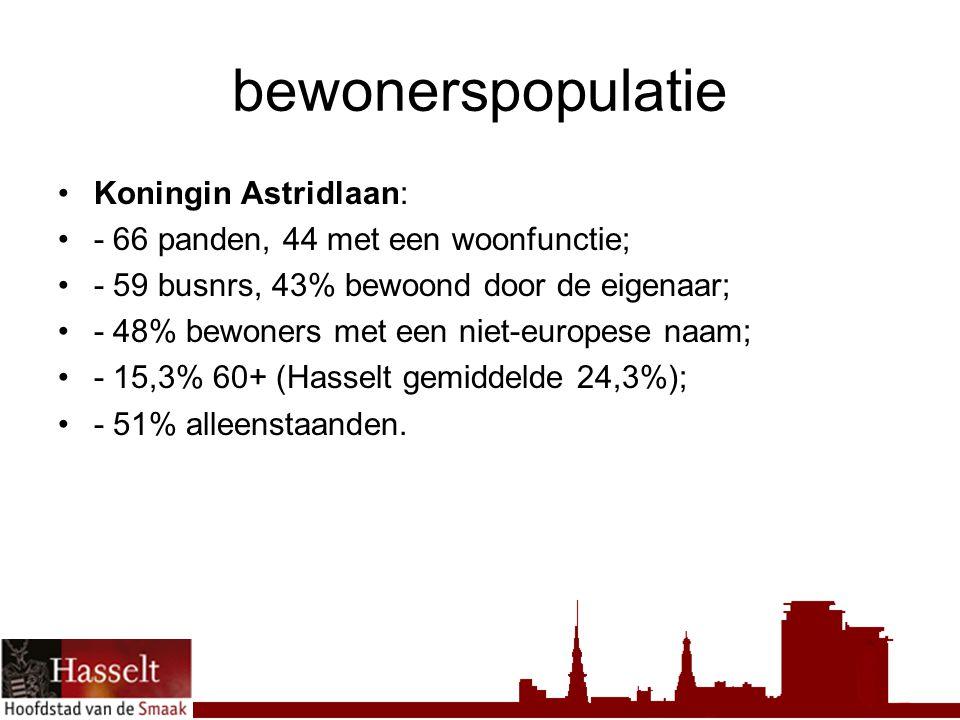 bewonerspopulatie Koningin Astridlaan: - 66 panden, 44 met een woonfunctie; - 59 busnrs, 43% bewoond door de eigenaar; - 48% bewoners met een niet-europese naam; - 15,3% 60+ (Hasselt gemiddelde 24,3%); - 51% alleenstaanden.