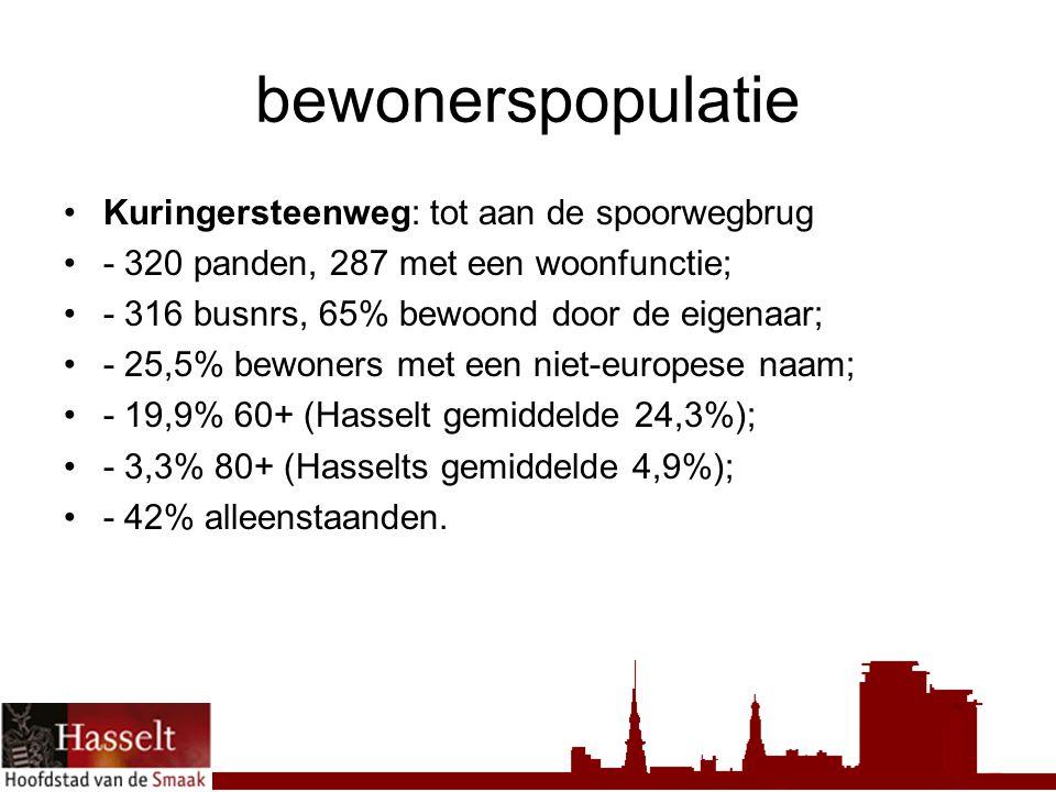 bewonerspopulatie Kuringersteenweg: tot aan de spoorwegbrug - 320 panden, 287 met een woonfunctie; - 316 busnrs, 65% bewoond door de eigenaar; - 25,5% bewoners met een niet-europese naam; - 19,9% 60+ (Hasselt gemiddelde 24,3%); - 3,3% 80+ (Hasselts gemiddelde 4,9%); - 42% alleenstaanden.