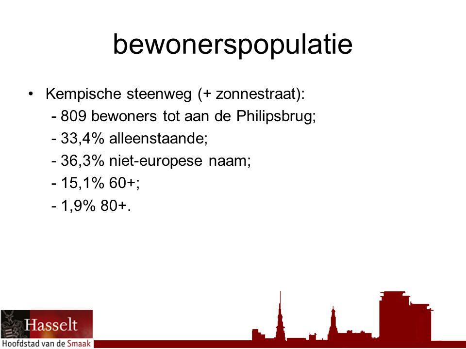 bewonerspopulatie Kempische steenweg (+ zonnestraat): - 809 bewoners tot aan de Philipsbrug; - 33,4% alleenstaande; - 36,3% niet-europese naam; - 15,1% 60+; - 1,9% 80+.