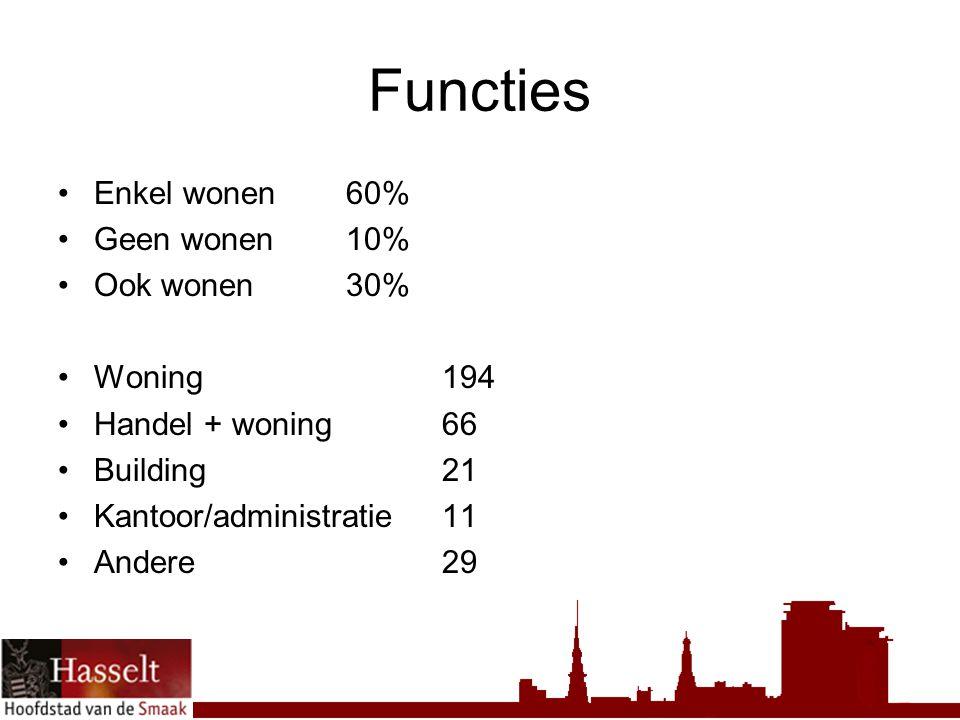 Functies Enkel wonen60% Geen wonen10% Ook wonen30% Woning 194 Handel + woning66 Building21 Kantoor/administratie11 Andere29