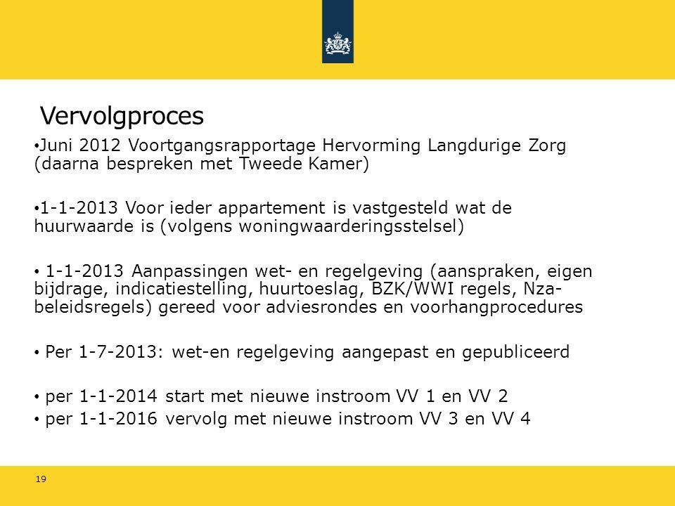 Vervolgproces Juni 2012 Voortgangsrapportage Hervorming Langdurige Zorg (daarna bespreken met Tweede Kamer) 1-1-2013 Voor ieder appartement is vastges