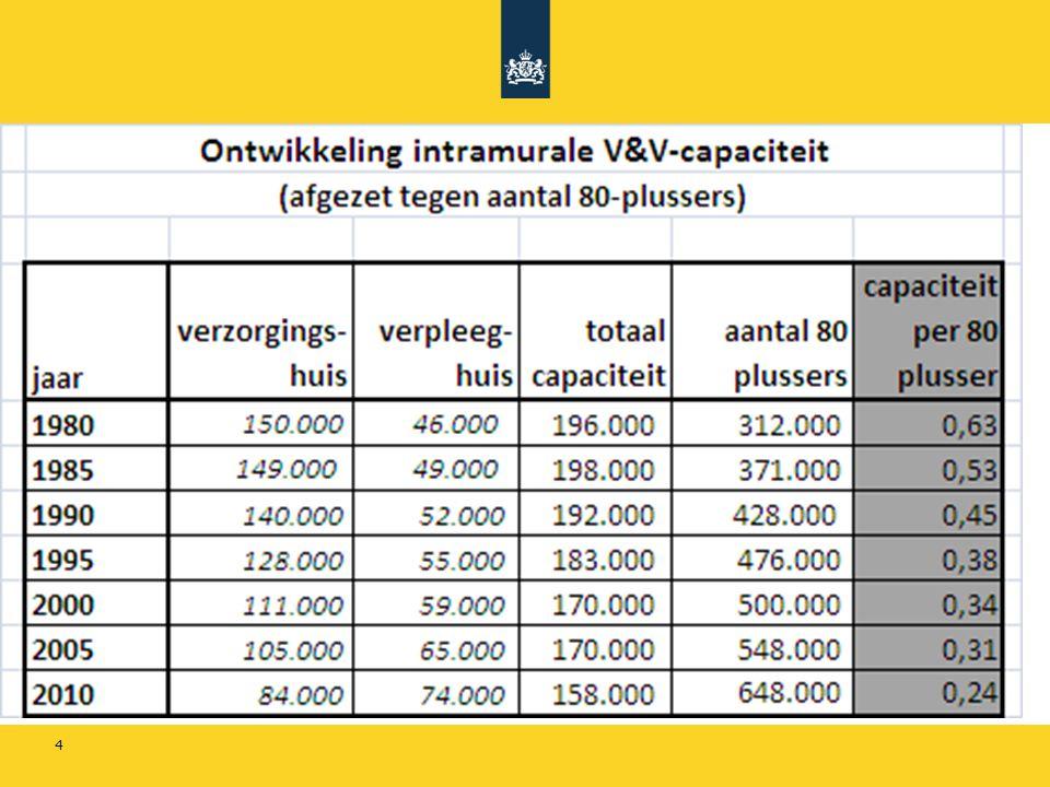 15 Uitgangspunten SWZ 1.Kabinet neemt onomkeerbare stap 2.Starten met de lichtste ZZP's (VV 1 en VV 2 in 2014, VV 3 en VV 4 in 2016) 3.Aanpassingen in wet- en regelgeving (o.a.