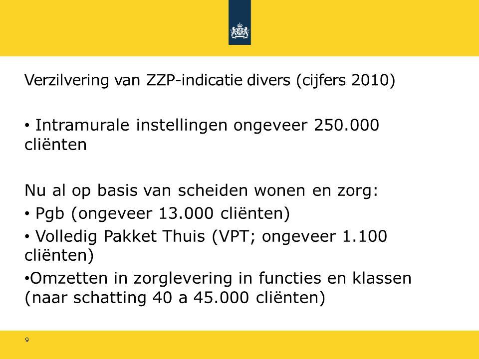 Verzilvering van ZZP-indicatie divers (cijfers 2010) Intramurale instellingen ongeveer 250.000 cliënten Nu al op basis van scheiden wonen en zorg: Pgb