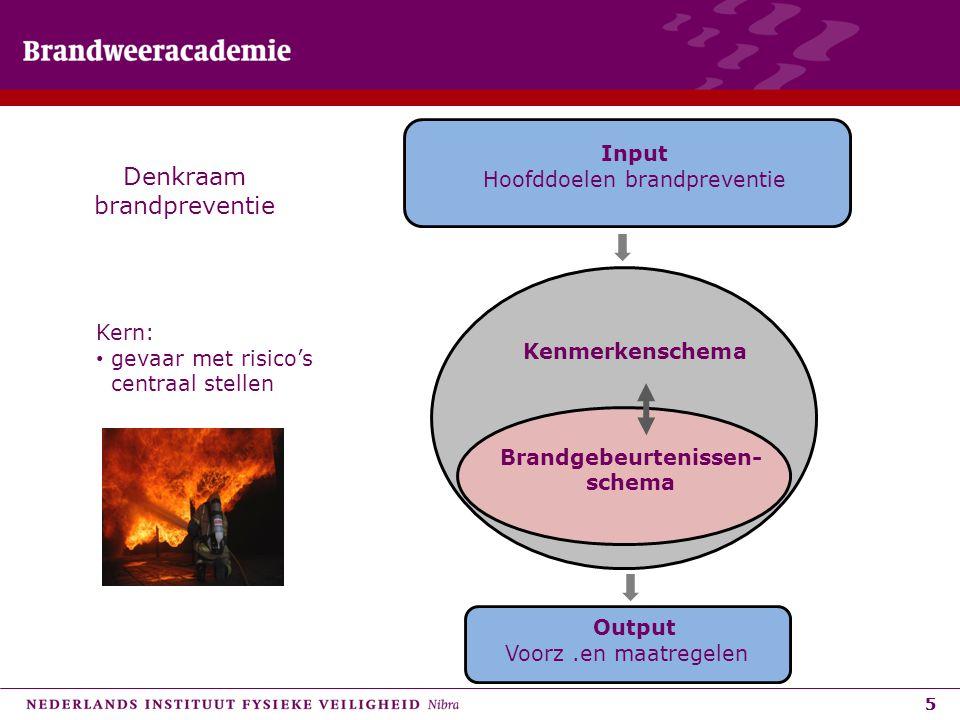 55 Kenmerkenschema Brandgebeurtenissen- schema Input Hoofddoelen brandpreventie Output Voorz.en maatregelen Denkraam brandpreventie Kern: gevaar met r