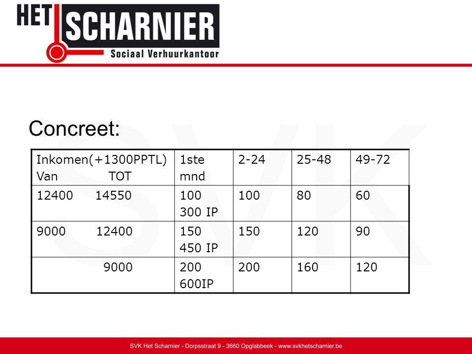 Concreet: Inkomen(+1300PPTL) Van TOT 1ste mnd 2-2425-4849-72 12400 14550100 300 IP 1008060 9000 12400150 450 IP 15012090 9000200 600IP 200160120