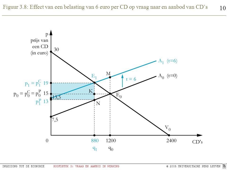 10 INLEIDING TOT DE ECONOMIEHOOFDSTUK 3: VRAAG EN AANBOD IN WERKING© 2005 UNIVERSITAIRE PERS LEUVEN Figuur 3.8: Effect van een belasting van 6 euro per CD op vraag naar en aanbod van CD's