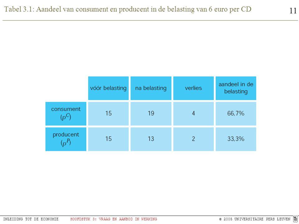 11 INLEIDING TOT DE ECONOMIEHOOFDSTUK 3: VRAAG EN AANBOD IN WERKING© 2005 UNIVERSITAIRE PERS LEUVEN Tabel 3.1: Aandeel van consument en producent in de belasting van 6 euro per CD