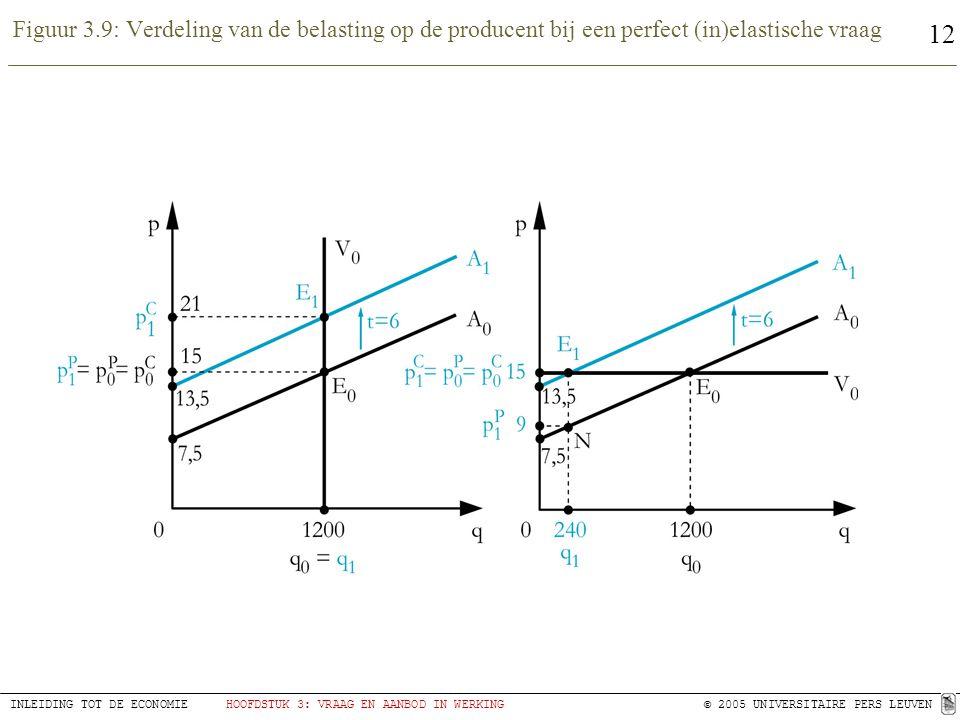 12 INLEIDING TOT DE ECONOMIEHOOFDSTUK 3: VRAAG EN AANBOD IN WERKING© 2005 UNIVERSITAIRE PERS LEUVEN Figuur 3.9: Verdeling van de belasting op de producent bij een perfect (in)elastische vraag
