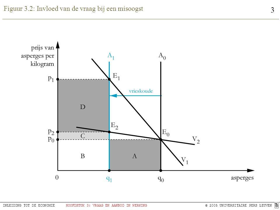 3 INLEIDING TOT DE ECONOMIEHOOFDSTUK 3: VRAAG EN AANBOD IN WERKING© 2005 UNIVERSITAIRE PERS LEUVEN Figuur 3.2: Invloed van de vraag bij een misoogst
