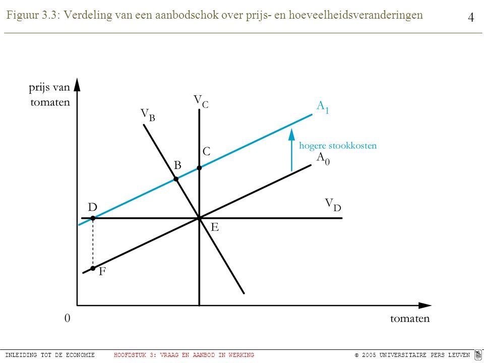 4 INLEIDING TOT DE ECONOMIEHOOFDSTUK 3: VRAAG EN AANBOD IN WERKING© 2005 UNIVERSITAIRE PERS LEUVEN Figuur 3.3: Verdeling van een aanbodschok over prijs- en hoeveelheidsveranderingen