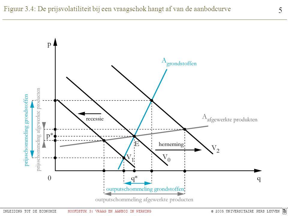5 INLEIDING TOT DE ECONOMIEHOOFDSTUK 3: VRAAG EN AANBOD IN WERKING© 2005 UNIVERSITAIRE PERS LEUVEN Figuur 3.4: De prijsvolatiliteit bij een vraagschok hangt af van de aanbodcurve