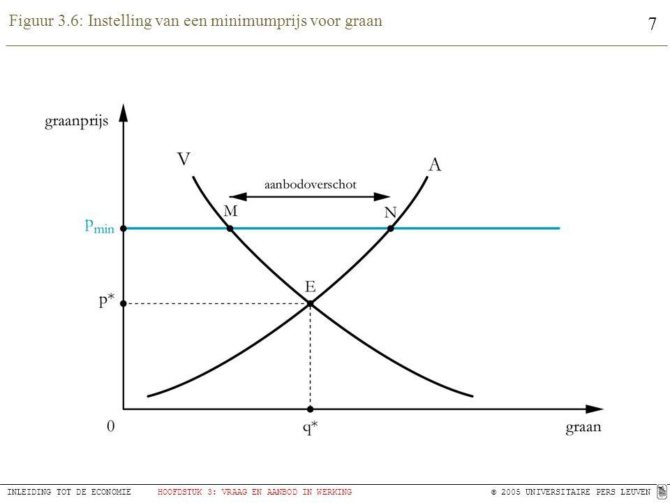 7 INLEIDING TOT DE ECONOMIEHOOFDSTUK 3: VRAAG EN AANBOD IN WERKING© 2005 UNIVERSITAIRE PERS LEUVEN Figuur 3.6: Instelling van een minimumprijs voor graan