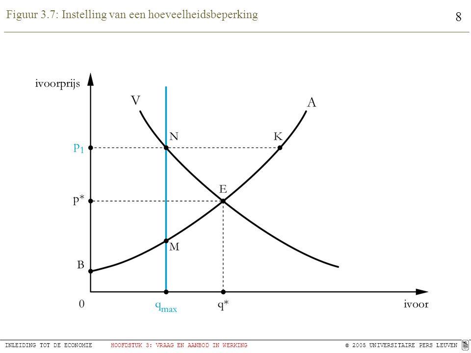 8 INLEIDING TOT DE ECONOMIEHOOFDSTUK 3: VRAAG EN AANBOD IN WERKING© 2005 UNIVERSITAIRE PERS LEUVEN Figuur 3.7: Instelling van een hoeveelheidsbeperking