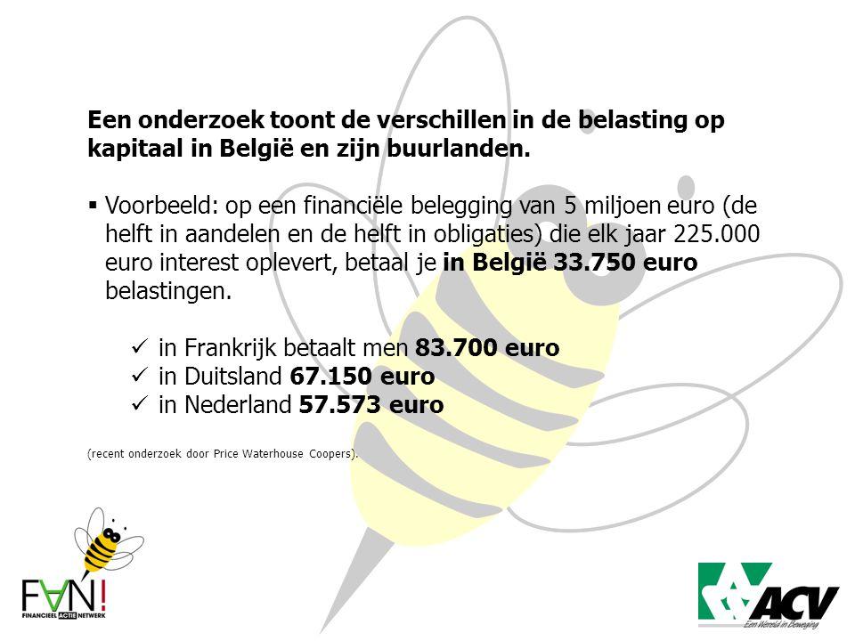 Een onderzoek toont de verschillen in de belasting op kapitaal in België en zijn buurlanden.  Voorbeeld: op een financiële belegging van 5 miljoen eu