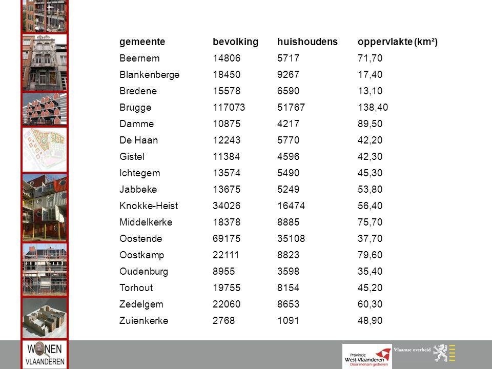gemeentebevolkinghuishoudensoppervlakte (km²) Beernem14806571771,70 Blankenberge18450926717,40 Bredene15578659013,10 Brugge11707351767138,40 Damme1087