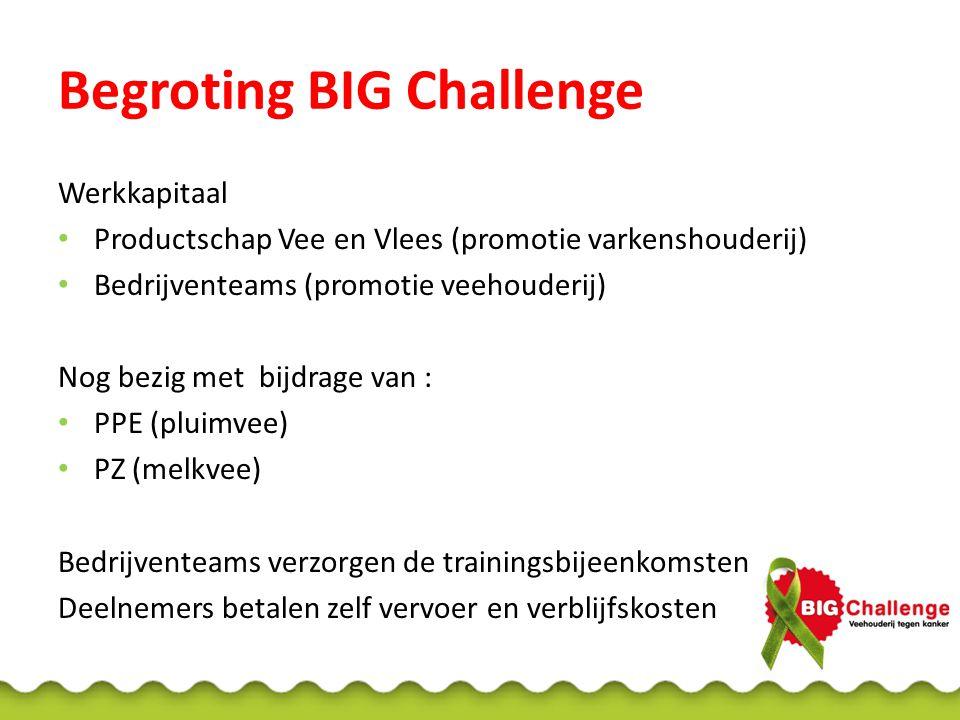 Begroting BIG Challenge Werkkapitaal Productschap Vee en Vlees (promotie varkenshouderij) Bedrijventeams (promotie veehouderij) Nog bezig met bijdrage