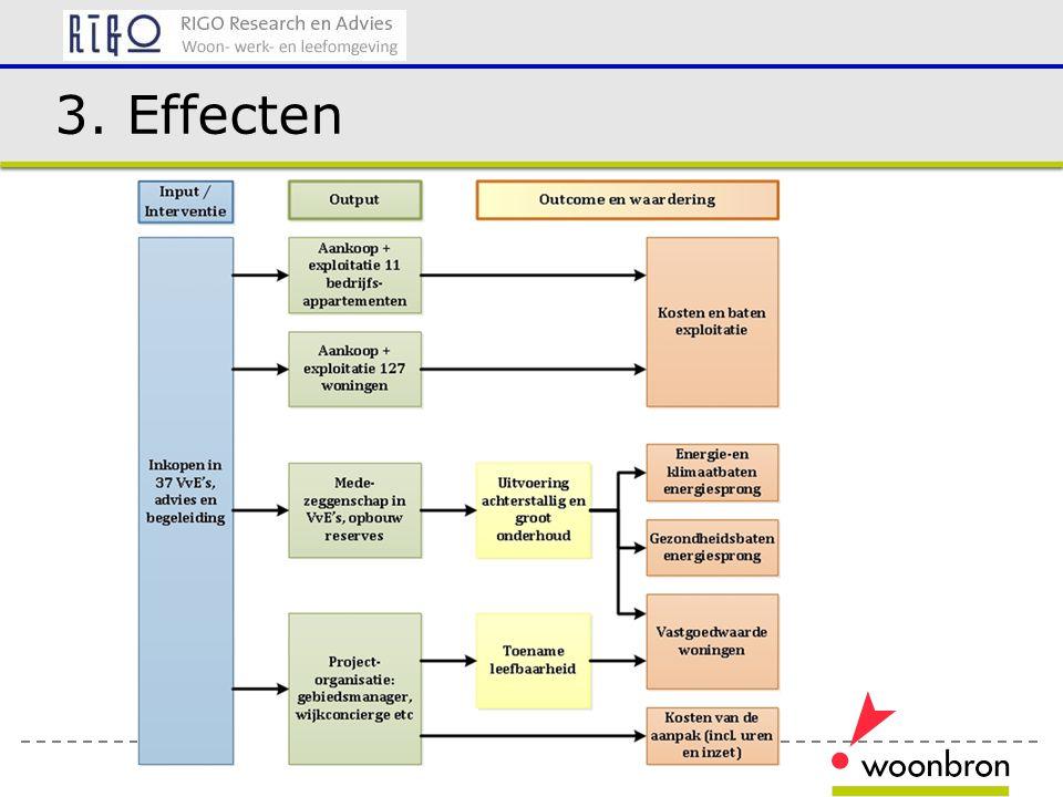 3. Effecten
