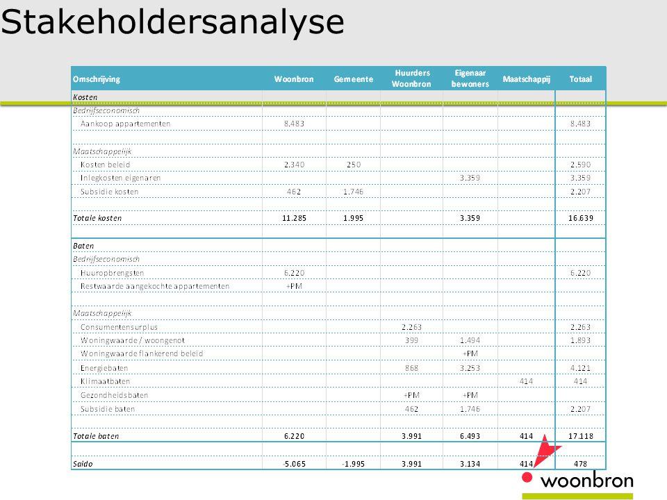 Stakeholdersanalyse