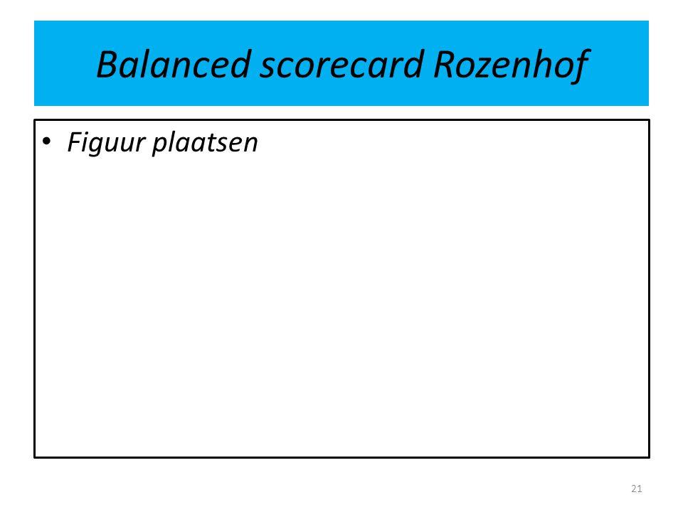 Balanced scorecard Rozenhof Figuur plaatsen 21